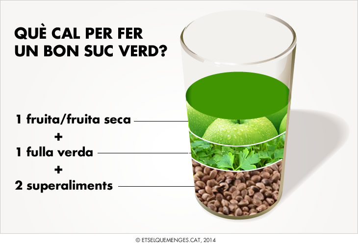 Esquema suc verd